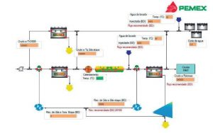 An Engineer's guide to the Oil & Gas industry – A virtual Lab for Pemex